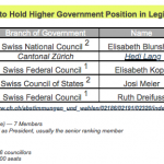 Table 3: Women's Advancement in Government