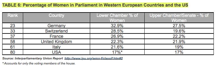 Table 6: Percentage of Women in Parliament in Western EU and the US