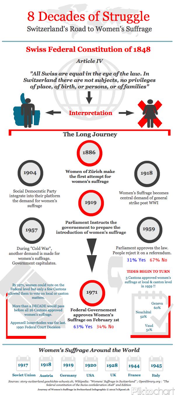 Swiss Journey to Women's Suffrage