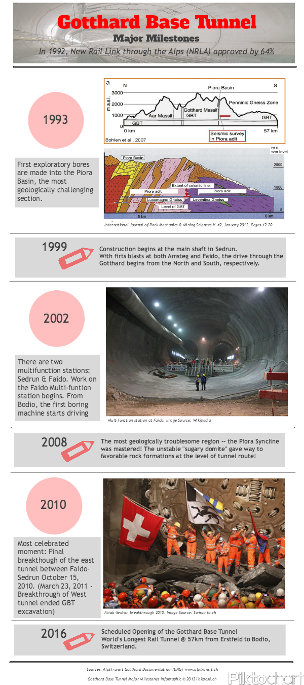 Gotthard Base Tunnel Major Milestones Infographic