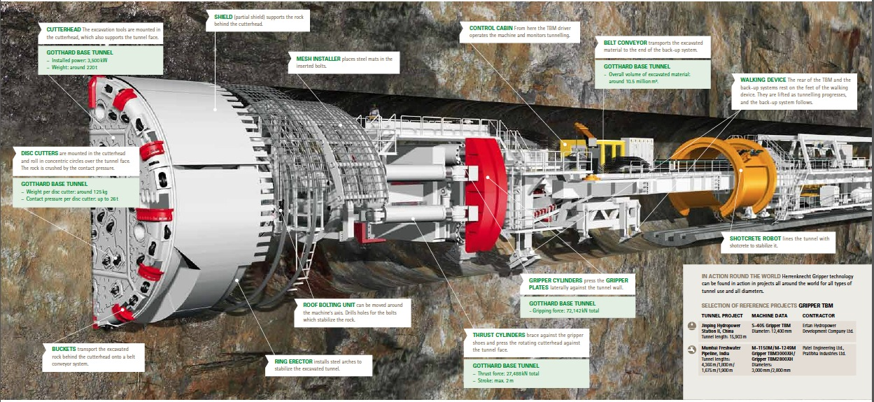 Tunnel Boring Machine Schematic via Herrenknecht