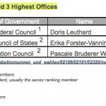 Table 5: 2010 Women Hold Top Offices